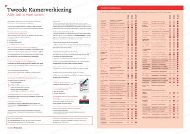 Afbeelding bij 'Stembiljet gemeente Enschede'